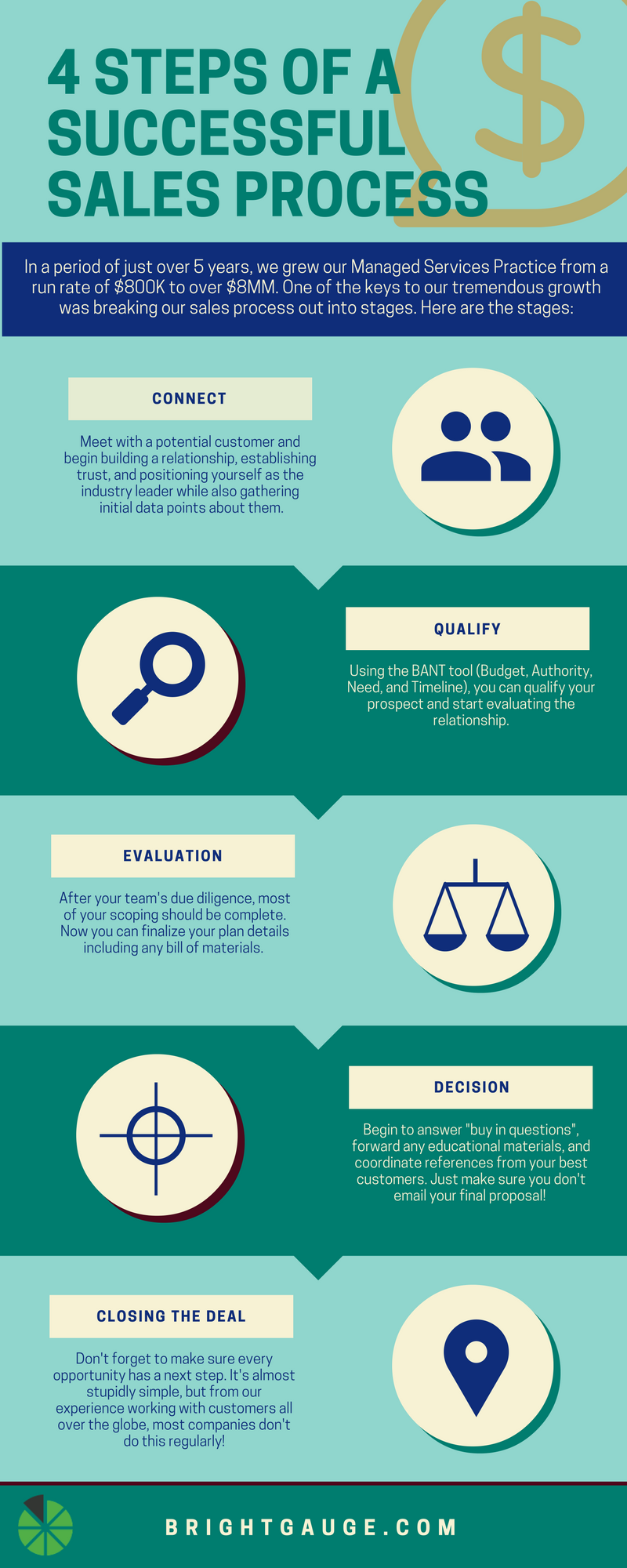 4 steps of a successful sales process_infographic.png
