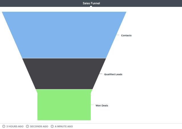 brightgauge-sales-funnel