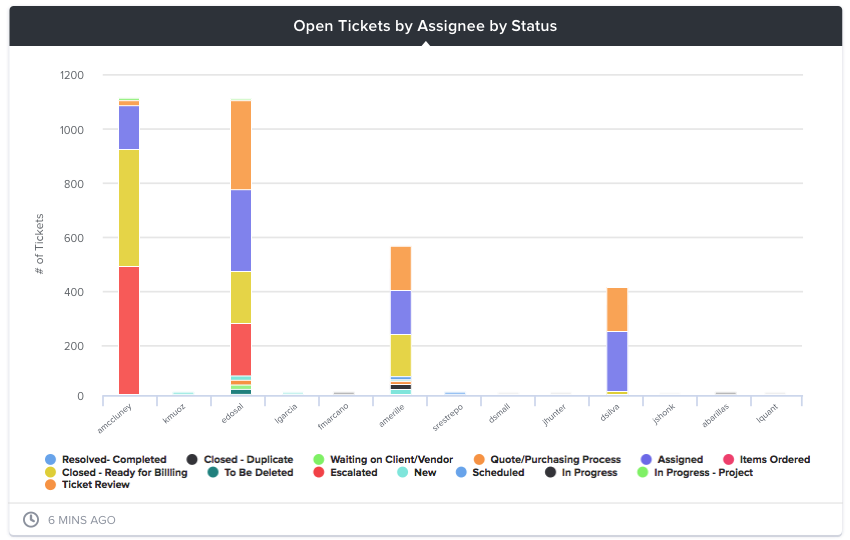 BrightGauge_Kaseya BMS open tickets by assignee by status.png