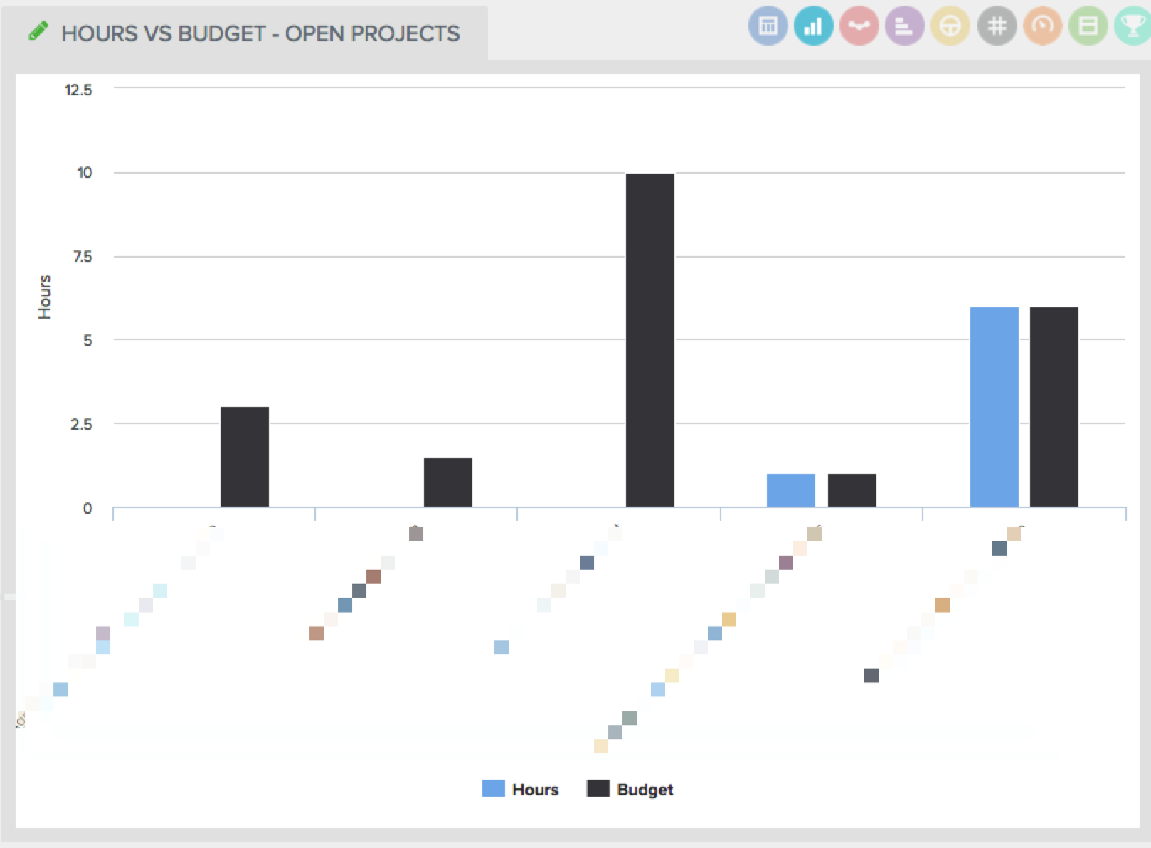 compare hours vs. budget with a Harvest dashboard