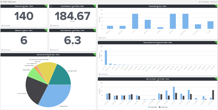 ConnectWise On Premise Client Reporting Dashboard