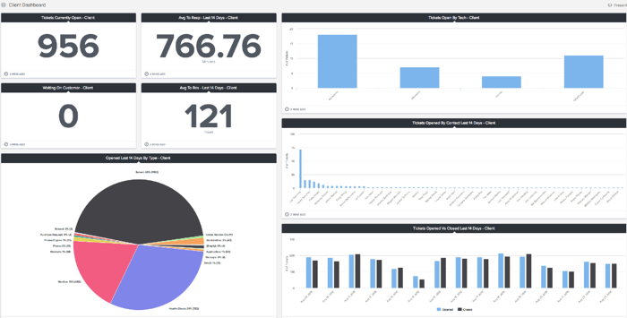 ConnectWise Cloud Client Reporting Dashboard