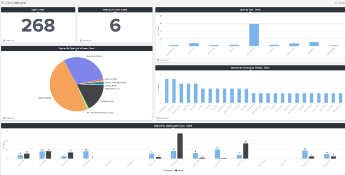 Tigerpaw Client Reporting Dashboard