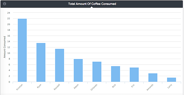 total coffee consumed