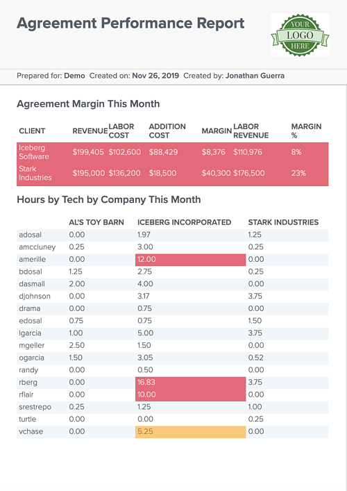 agreement performance report example in brightgauge