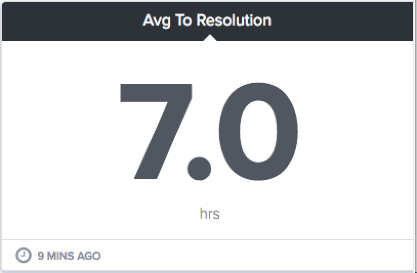 average time to resolution gauge