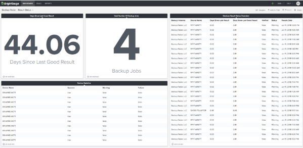 results status dashboard
