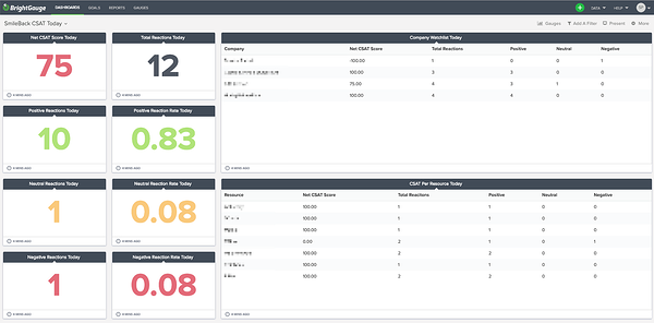 SmileBack's data dashboard in BrightGauge