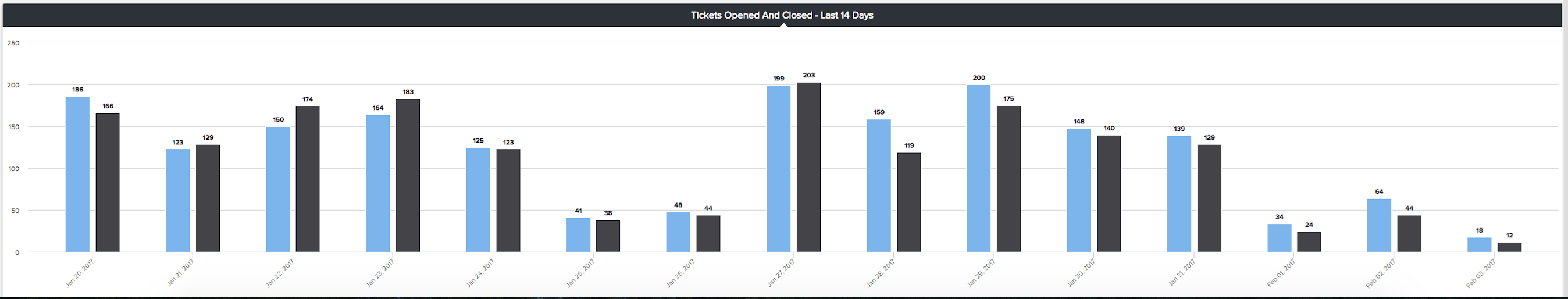 tickets opened and closed last 14 days gauge