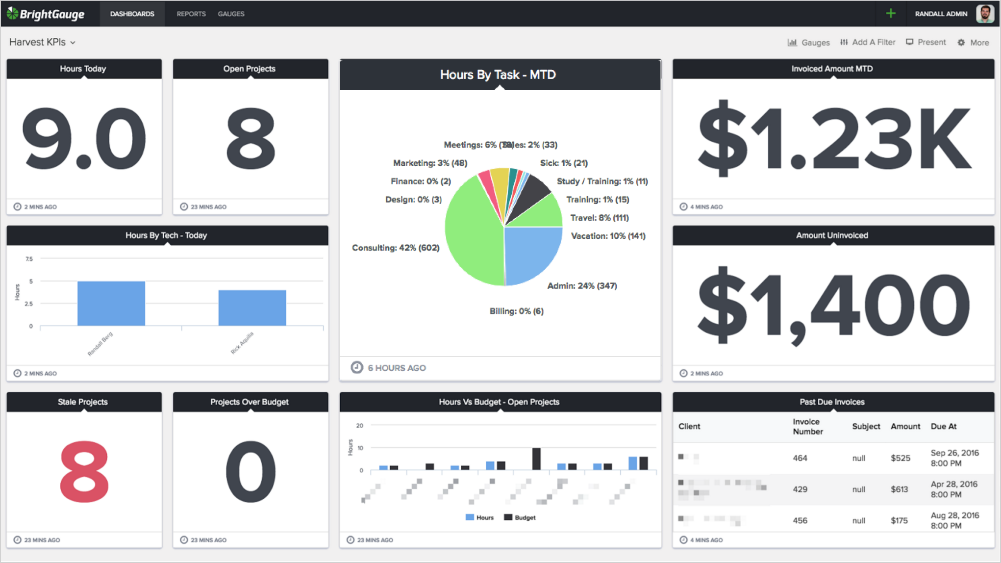 Harvest Time Tracking Software Integration Announced at BrightGauge