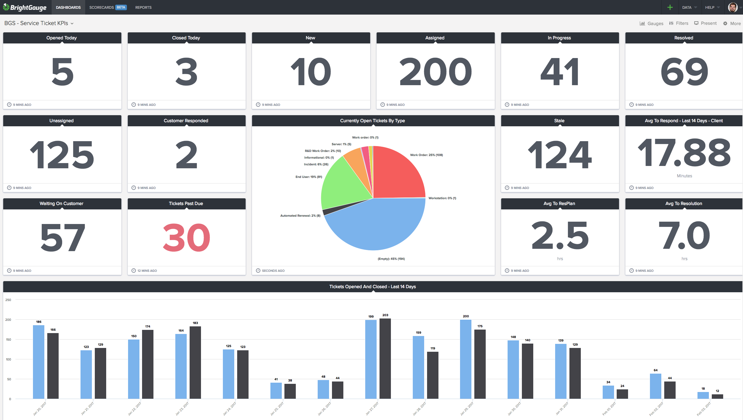 The 16 Metrics Every Customer Service Dashboard Needs
